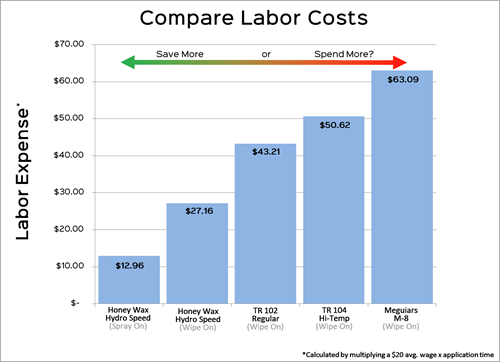 Bar chart showing labor cost savings of Honey Wax Hydro Speed