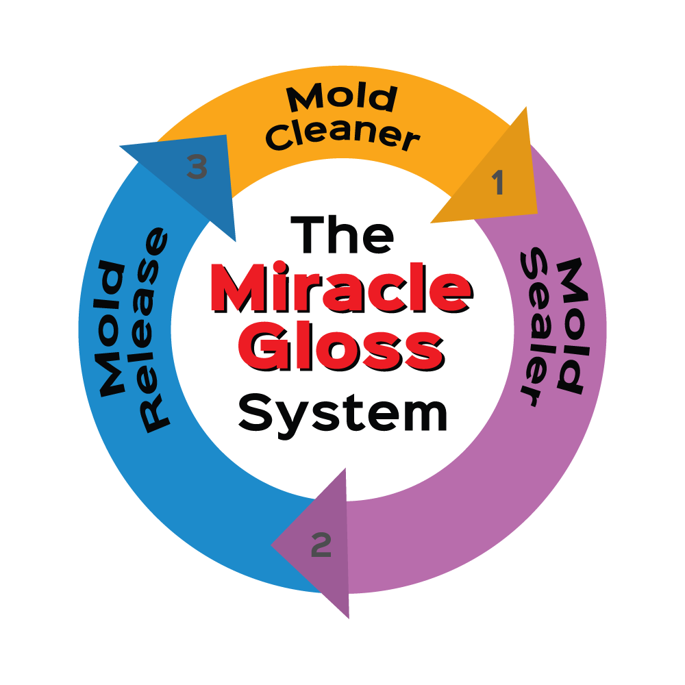 miracle-gloss-system