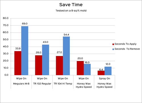 Bar graph showing saved time with Honey Wax Hydro Speed